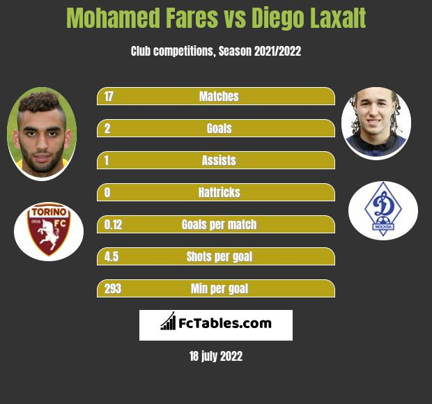 Mohamed Fares vs Diego Laxalt infographic
