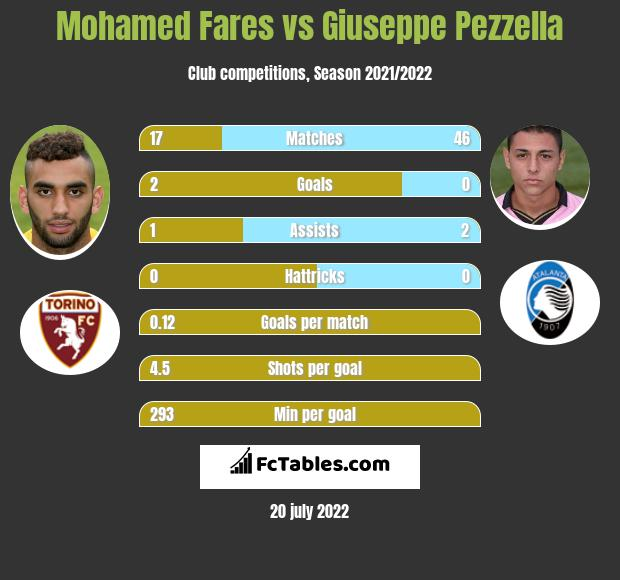Mohamed Fares vs Giuseppe Pezzella infographic