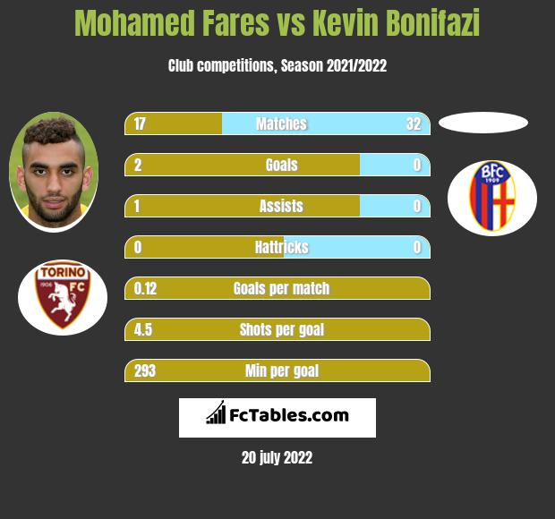 Mohamed Fares vs Kevin Bonifazi infographic