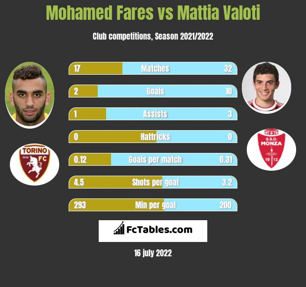 Mohamed Fares infographic statistics for SPAL