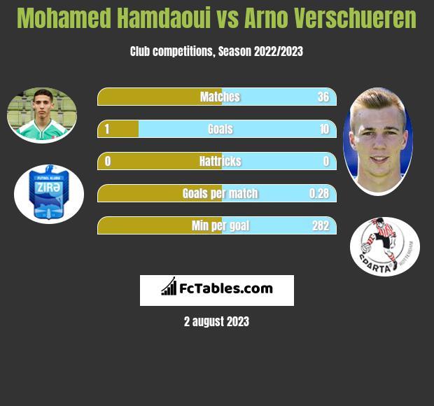 Mohamed Hamdaoui vs Arno Verschueren infographic