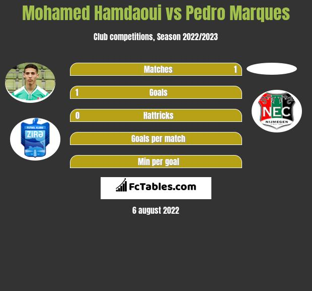 Mohamed Hamdaoui vs Pedro Marques infographic