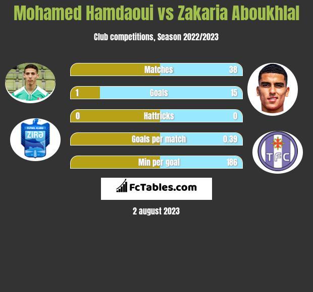 Mohamed Hamdaoui vs Zakaria Aboukhlal infographic