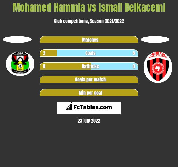 Mohamed Hammia vs Ismail Belkacemi h2h player stats