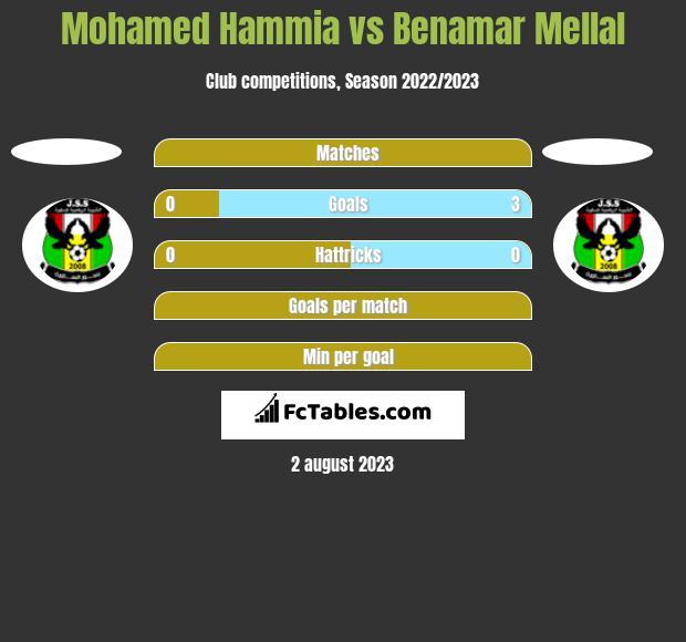 Mohamed Hammia vs Benamar Mellal h2h player stats