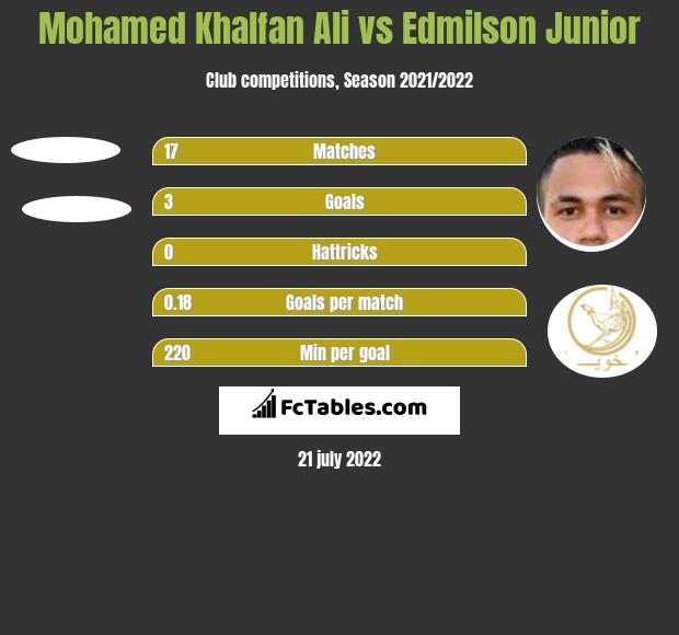 Mohamed Khalfan Ali vs Edmilson Junior h2h player stats