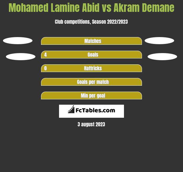 Mohamed Lamine Abid vs Akram Demane h2h player stats