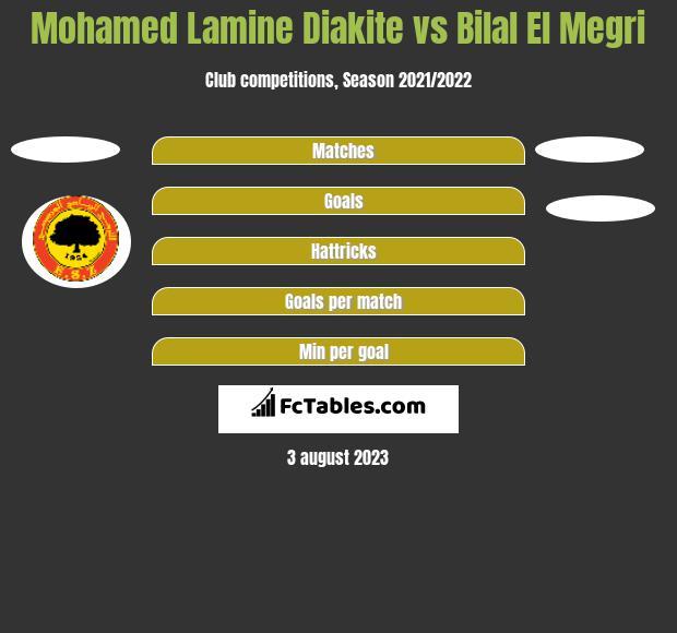 Mohamed Lamine Diakite vs Bilal El Megri h2h player stats