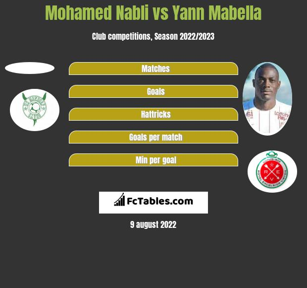 Mohamed Nabli vs Yann Mabella h2h player stats