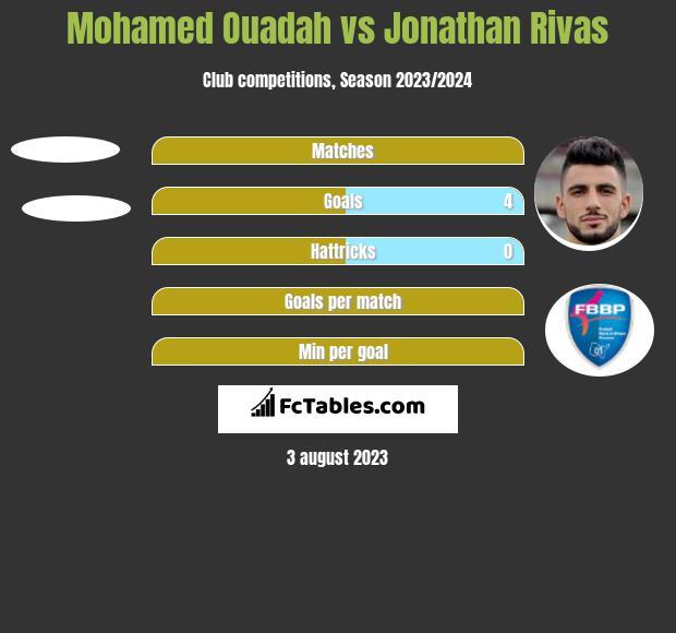 Mohamed Ouadah vs Jonathan Rivas h2h player stats