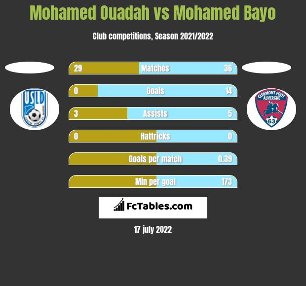 Mohamed Ouadah vs Mohamed Bayo h2h player stats