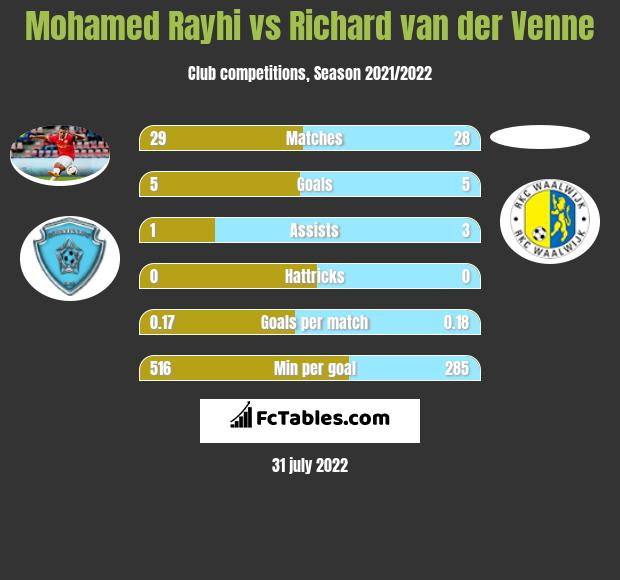 Mohamed Rayhi infographic statistics for Sparta Rotterdam