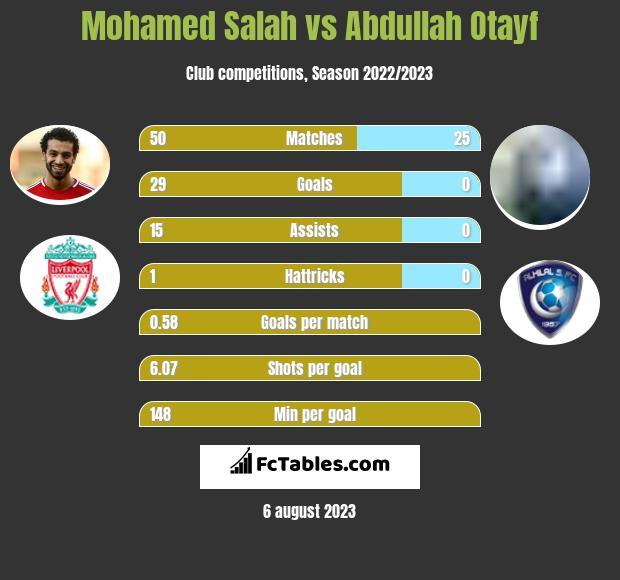 Mohamed Salah vs Abdullah Otayf h2h player stats