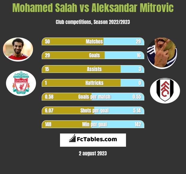 Mohamed Salah vs Aleksandar Mitrovic h2h player stats