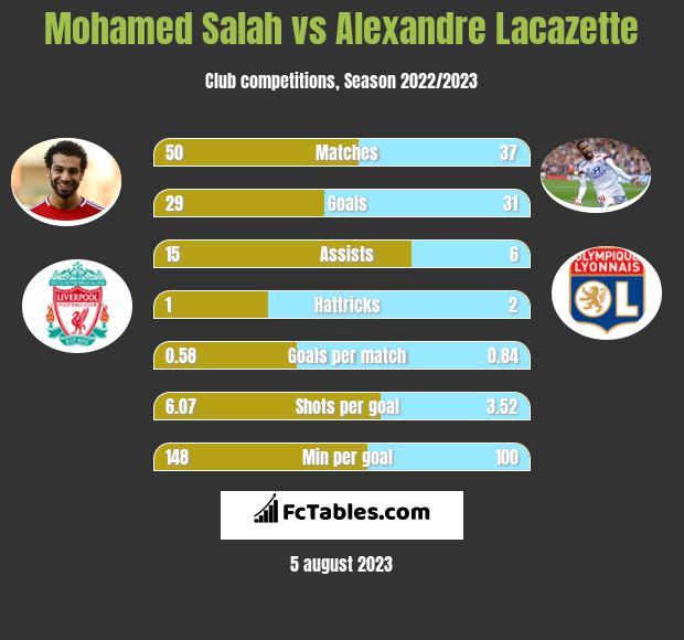 Mohamed Salah vs Alexandre Lacazette infographic