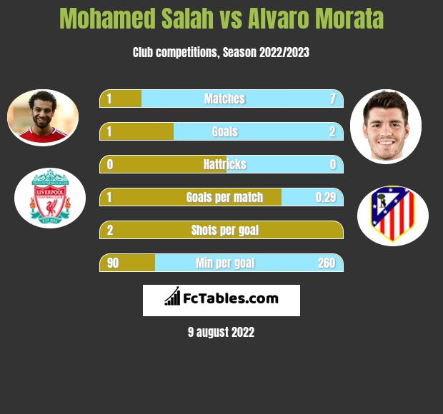 Mohamed Salah vs Alvaro Morata h2h player stats