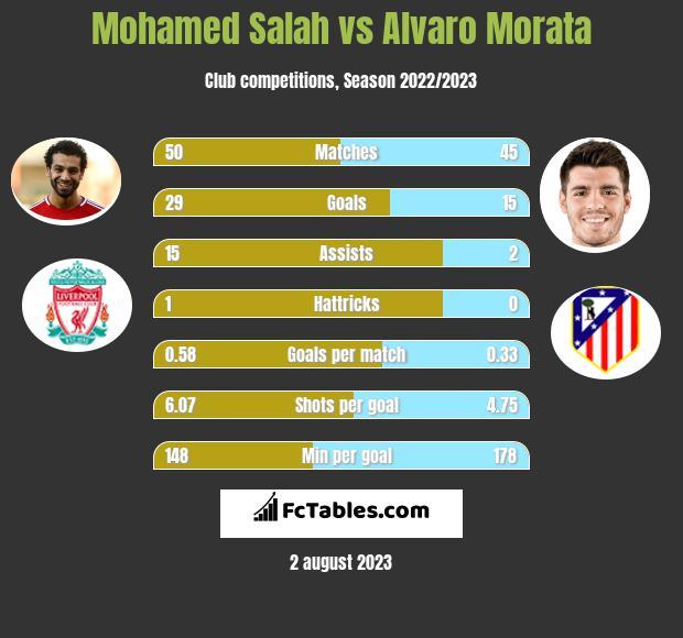 Mohamed Salah vs Alvaro Morata infographic