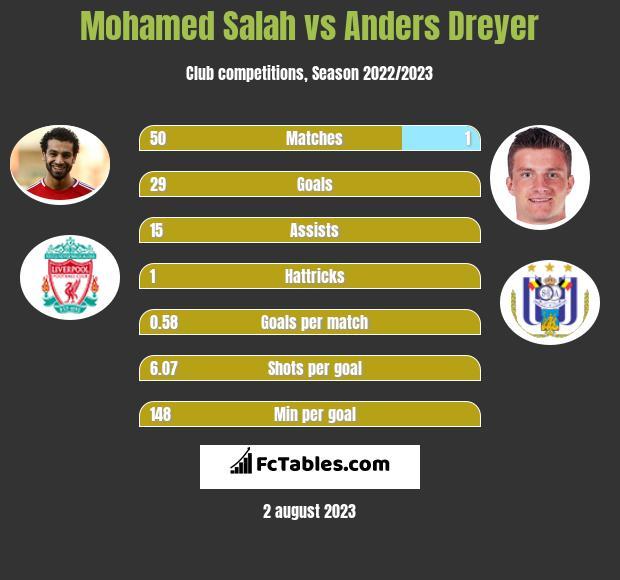 Mohamed Salah vs Anders Dreyer h2h player stats