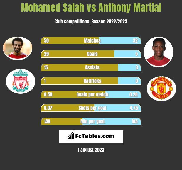 Mohamed Salah vs Anthony Martial h2h player stats