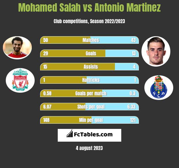Mohamed Salah vs Antonio Martinez h2h player stats