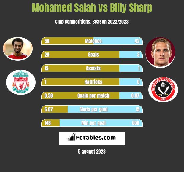 Mohamed Salah vs Billy Sharp h2h player stats