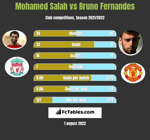 Mohamed Salah vs Bruno Fernandes h2h player stats