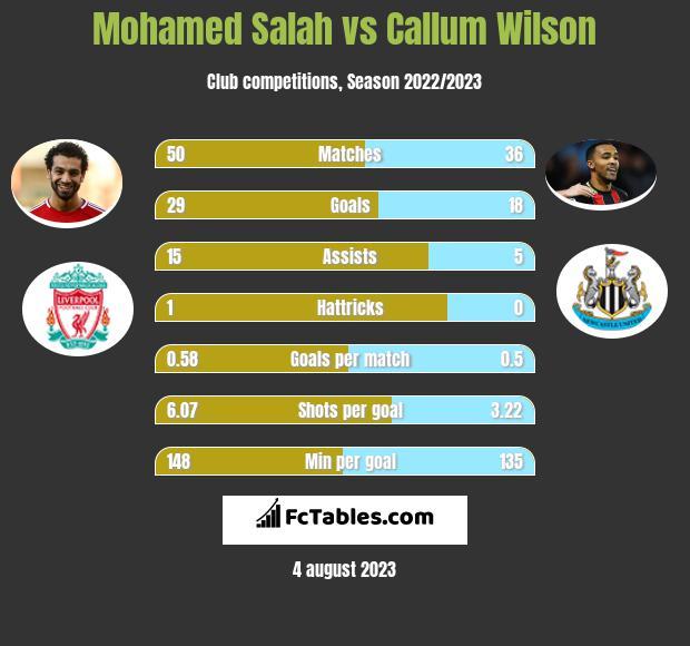 Mohamed Salah vs Callum Wilson h2h player stats