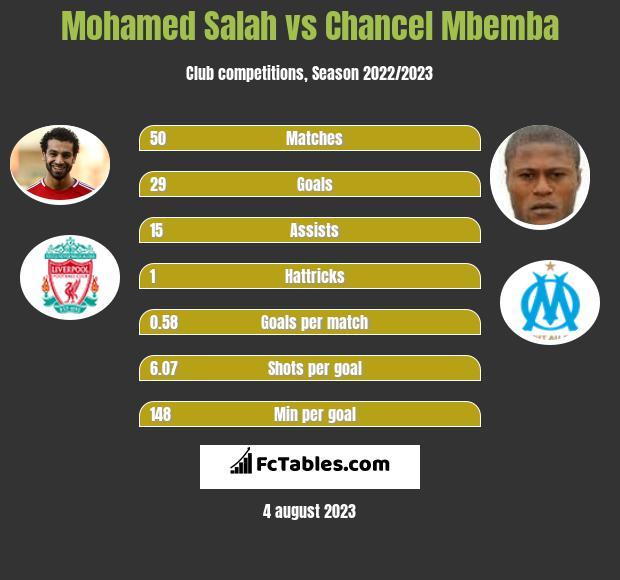 Mohamed Salah vs Chancel Mbemba h2h player stats