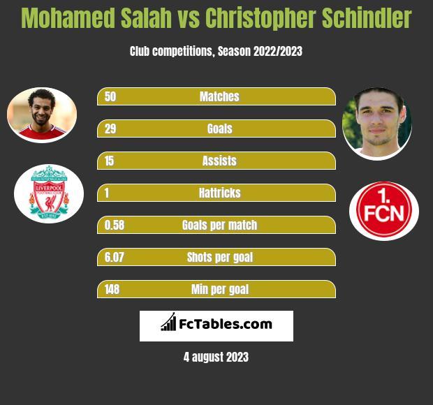 Mohamed Salah vs Christopher Schindler infographic