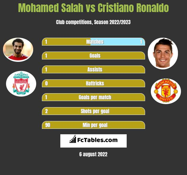 Mohamed Salah vs Cristiano Ronaldo h2h player stats