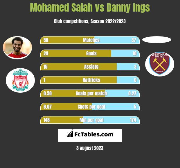 Mohamed Salah vs Danny Ings h2h player stats