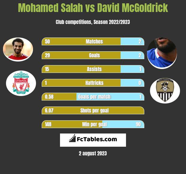 Mohamed Salah vs David McGoldrick h2h player stats