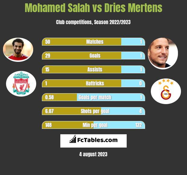 Mohamed Salah vs Dries Mertens h2h player stats