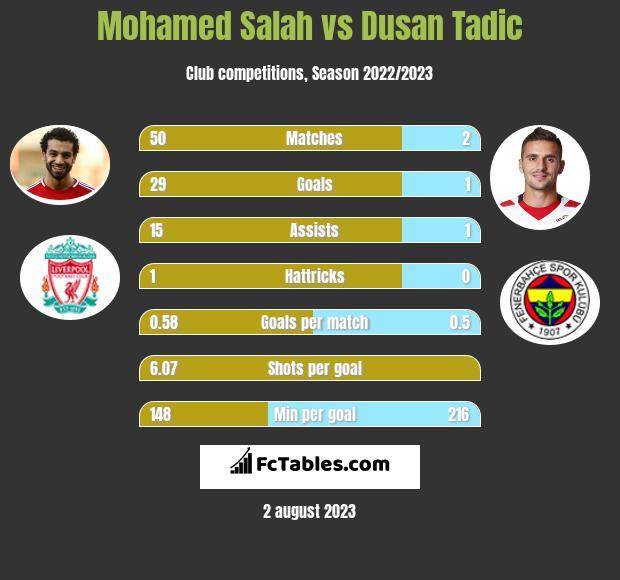 Mohamed Salah vs Dusan Tadic infographic
