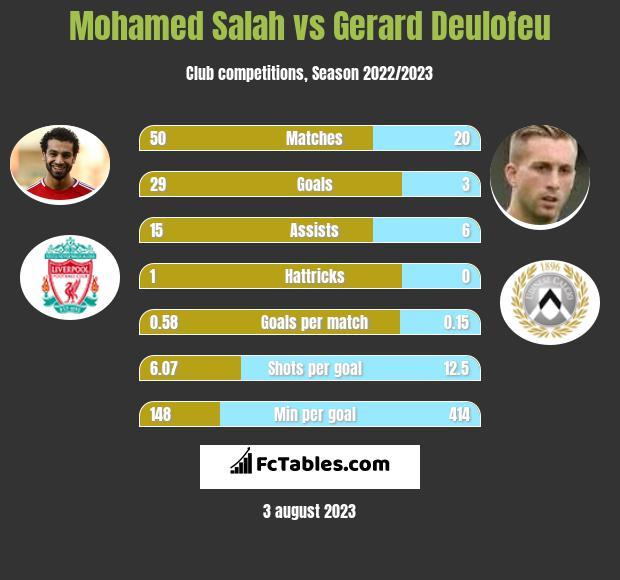 Mohamed Salah vs Gerard Deulofeu h2h player stats