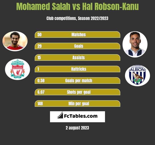 Mohamed Salah vs Hal Robson-Kanu h2h player stats