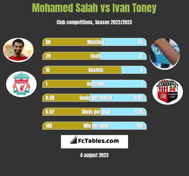 Mohamed Salah vs Ivan Toney infographic