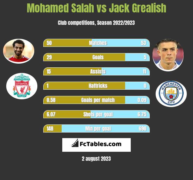 Mohamed Salah vs Jack Grealish h2h player stats