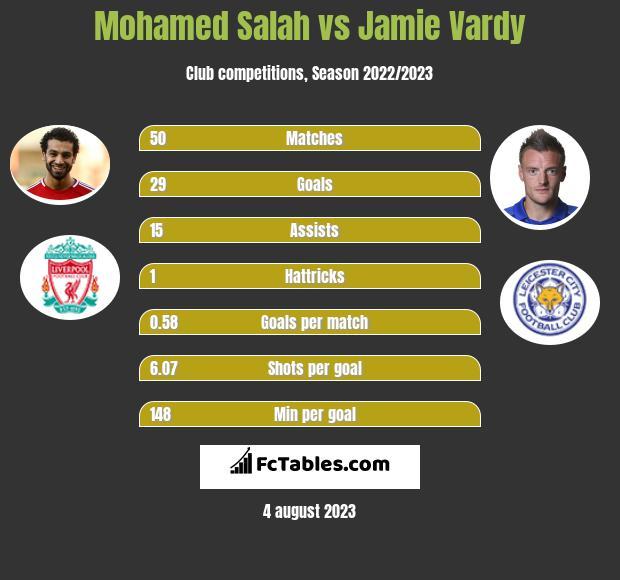 Mohamed Salah vs Jamie Vardy h2h player stats