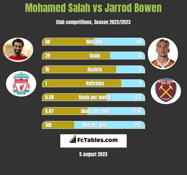 Mohamed Salah vs Jarrod Bowen h2h player stats