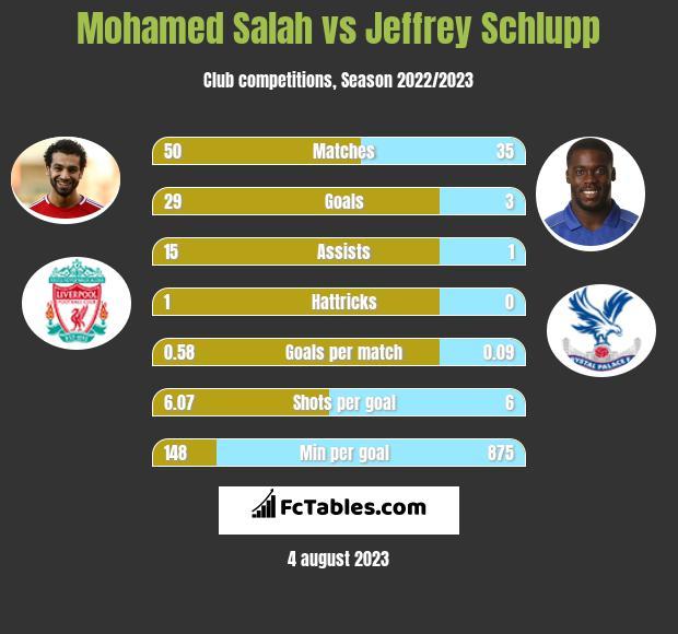 Mohamed Salah vs Jeffrey Schlupp infographic