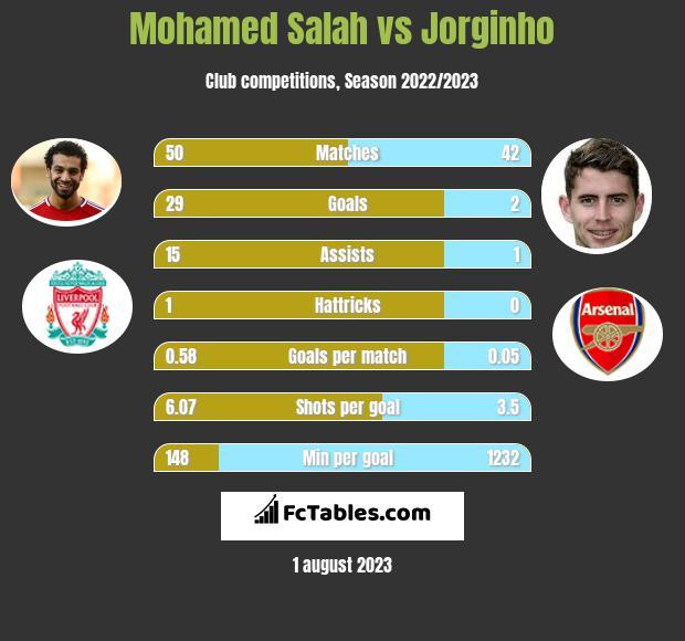 Mohamed Salah vs Jorginho h2h player stats