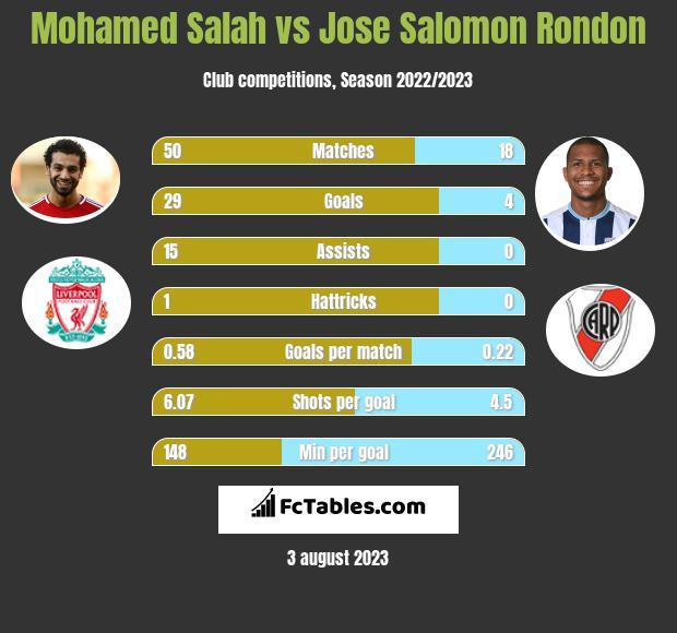 Mohamed Salah vs Jose Salomon Rondon h2h player stats