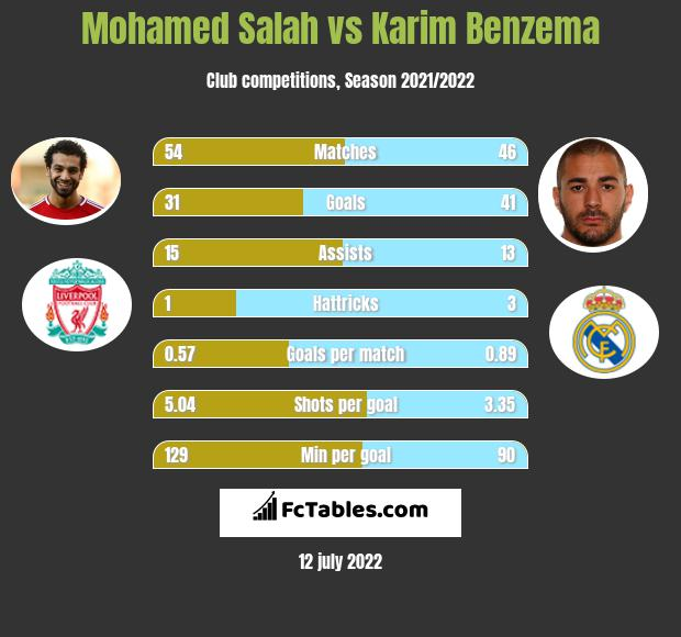 Mohamed Salah vs Karim Benzema h2h player stats