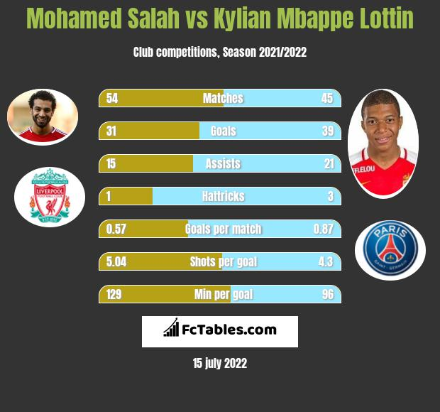 Mohamed Salah vs Kylian Mbappe Lottin - Compare two players stats 2019