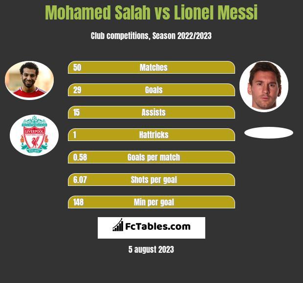 Mohamed Salah vs Lionel Messi h2h player stats