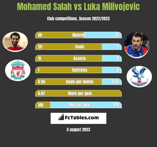 Mohamed Salah vs Luka Milivojevic h2h player stats