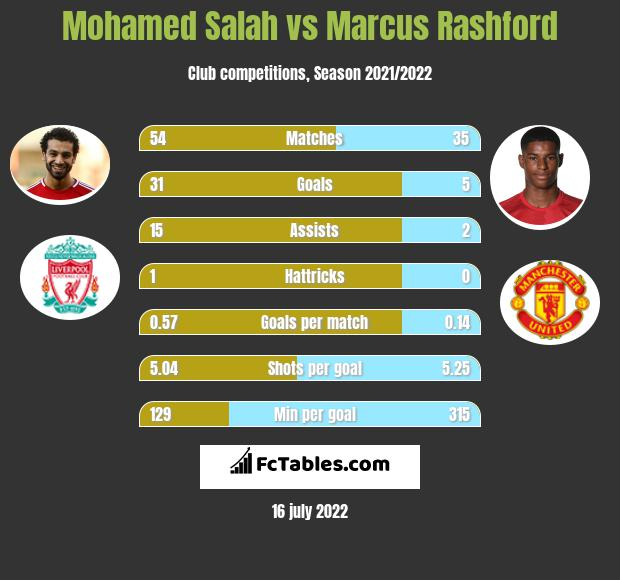 Mohamed Salah vs Marcus Rashford h2h player stats