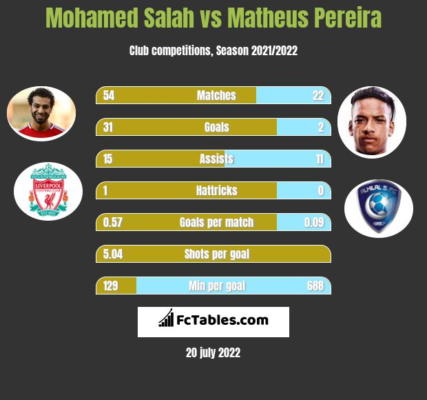 Mohamed Salah vs Matheus Pereira h2h player stats