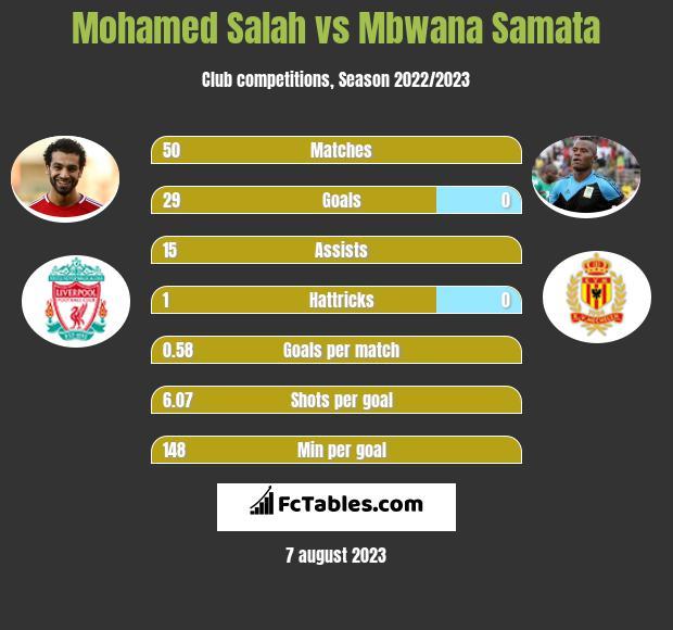 Mohamed Salah vs Mbwana Samata h2h player stats